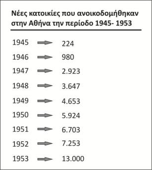 Πίνακας 1: Νέες κατοικίες που ανοικοδομήθηκαν στην Αθήνα την περίοδο 1945-1953 (6)