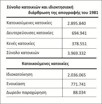 Σύνολο κατοικιών και ιδιοκτησιακή διάρθρωση, απογραφή 1981 (10)