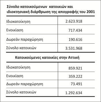 Κατοικούμενες κατοικίες στο σύνολο της χώρας και στην Αττική (13)