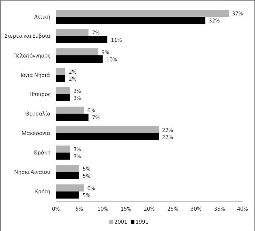 Κατανομή κατοίκων ανά περιφέρεια το 1991 και το 2001 (14)