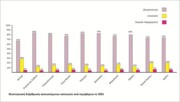 Ιδιοκτησιακή διάρθρωση κατοικούμενων κατοικιών ανά περιφέρεια το 2001 (15)