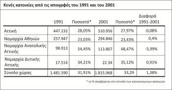 Κενές κατοικίες από τις απογραφές του 1991 και του 2001 (16)