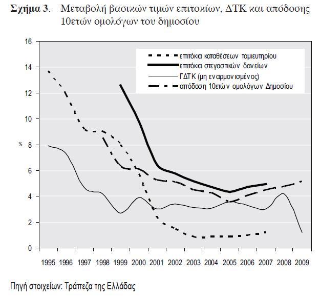 Πηγή: Κανδύλα Θ., Τριανταφυλλόπουλος Ν., (2010), Η συμπεριφορά των αγοραστών κατοικίας κατά την περίοδο 2004-2007, Αθήνα: Αειχώρος, τεύχος 138