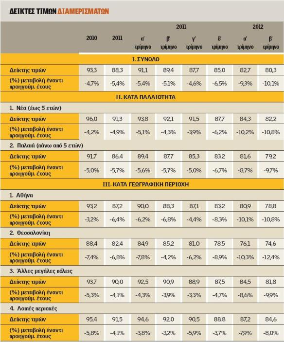 Πηγή: Κανέλης Β., «Επιταχύνεται η κατάρρευση των τιμών στα διαμερίσματα», εφημερίδα ημερησία ημερομηνία δημοσίευσης 24/8/2012 διαθέσιμο στην ιστοσελίδα: www.imerisia.gr (33)
