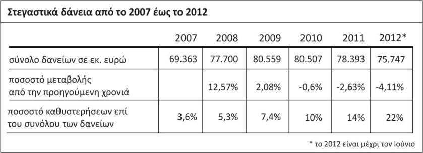 Στεγαστικά δάνεια από το 2007 έως το 2012 για το σύνολο της χώρας (36)