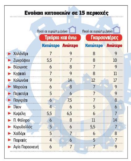 Πηγή: Κανέλης Β., «Στροφή στην ενοικίαση με εκπτώσεις έως και 40%», εφημερίδα Ημερησία, 9/ 6 / 2012