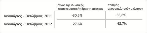 ποσοστά όγκου ιδιωτικής κατασκευαστικής δραστηριότητας / ποσοστά αγοροπωλησιών ακινήτων για το διάστημα Ιανουαρίου – Οκτωβρίου 2011 και 2012 (44)
