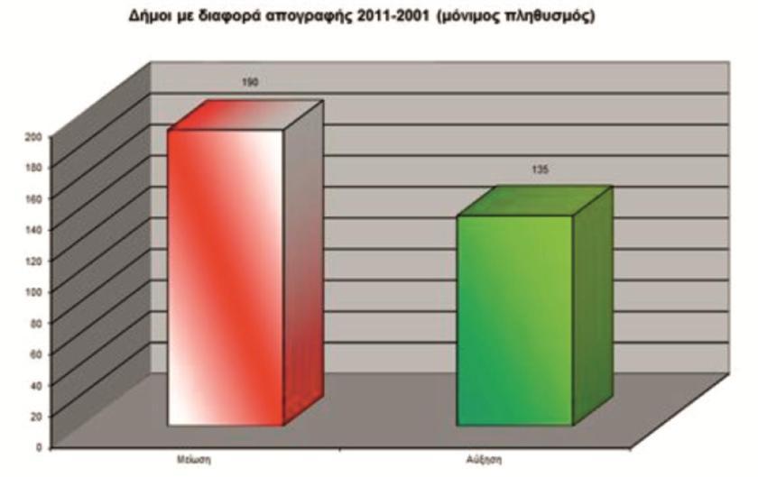 Πηγή: EΕΤAA, 2012, Οι δήμοι σε αριθμούς, διαθέσιμο στην ιστοσελίδα: http://www.eetaa.gr/