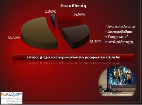 Πηγή: http://www.klimaka.org.gr