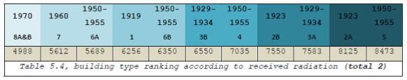 Κατηγοριοποίηση τύπων όψεων βάσει των ΓΟΚ τους, ως προς την ποσότητα ηλιακής ενέργειας που δέχονται τα πιο ευάλωτα στοιχεία τους (προσομοίωση στο ecotect).