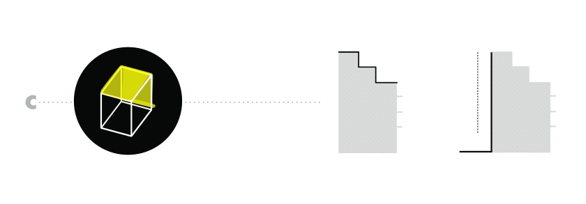 c1/ ενοποίηση των δωμάτων/ρετιρέ με βάση το ανάγλυφό τους - προοπτική ένωσης με γειτονικά c2/ ενιαία διαμόρφωση ακάλυπτου με παράλληλο κατακόρυφο άνοιγμα της πολυκατοικίας προς αυτόν -εφαρμόζεται στις δύο κατηγορίες πολυκατοικιών '50-'70 και '85-'00