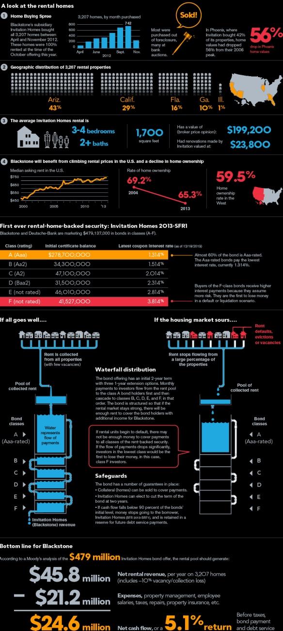 Εικόνα 3: Αναλυτική επεξήγηση του τρόπου με τον οποίο λειτουργεί το παράγωγο που εξέδωσε η Deutshe Bank για λογαριασμό της Blackstone και βασίζεται στα έσοδα από τα ενοίκια. ΠΗΓΗ: Bloomberg