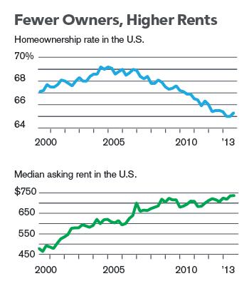 Εικόνα 1: Ενώ το ποσοστό ιδιοκατοίκησης πέφτει στις Ηνωμένες Πολιτείες, τα ενοίκια ανεβαίνουν. ΠΗΓΗ: Bloomberg