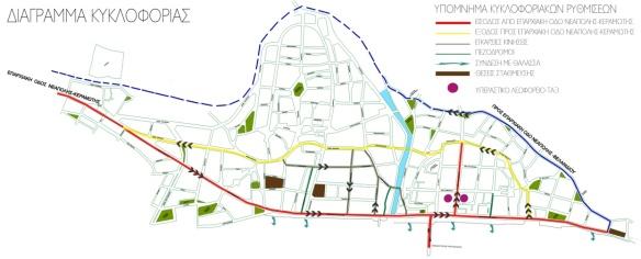 Διάγραμμα 1: Κυκλοφοριακές ρυθμίσεις
