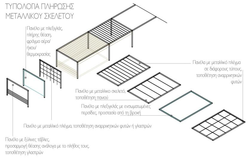 Διάγραμμα 3: Τυπολογία πλήρωσης μεταλλικού σκελετού