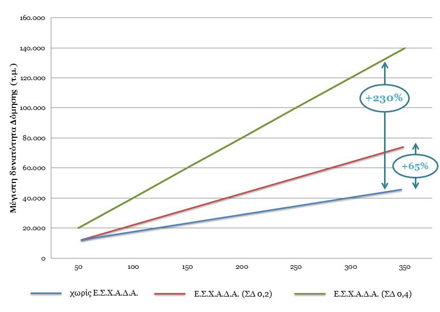 Επίδραση ΕΣΧΑΔΑ στην εμπορική αξία ακινήτων  ΠΗΓΗ: ΣΕΒ, pwc & REMACO Α.Ε. (2014) Εθνικό Σύστημα Χωρικού Σχεδιασμού από τη σκοπιά της επιχειρηματικότητας